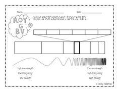 Electromagnetic spectrum diagram to label physical science electromagnetic spectrum notes ccuart Choice Image