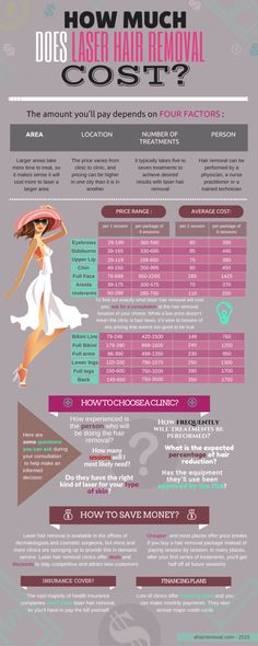 Great Infographic - How Much Does It Cost To Get Laser Hair Removal