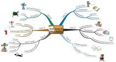 """In deze mindmap zie je de complete opbouw van de cursus """"Snel leren = leuk leren"""""""
