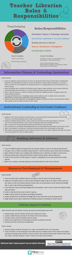 Teacher Librarian Roles by Deb Schiano