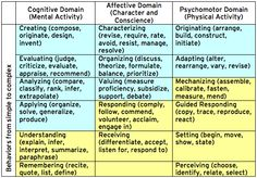 Bloom s Taxonomy The Psychomotor Domain