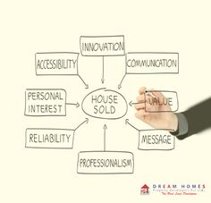 How to sell ‪#‎House‬ ???? ‪#‎realestateinvestment‬ ‪#‎property‬ ‪#‎dreamhome‬