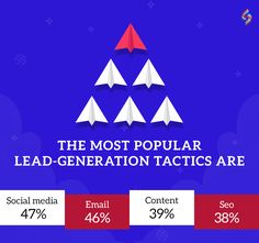 According to a latest survey, marketers believe that they can attract and convert potential customers using and And for them, the least popular lead-generation tactic is paid ads Which tactic are you using? Social Media Services, Lead Generation, Seo, Content, Popular, Marketing, Popular Pins, Most Popular