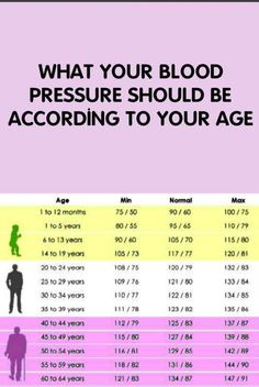 Blood pressure according to age