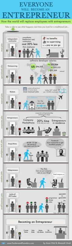 Everyone will become an #entrepreneur #infographic