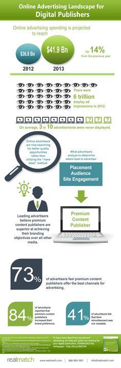 Online Advertising Landscape for Digital Publishers. http://www.serverpoint.com/