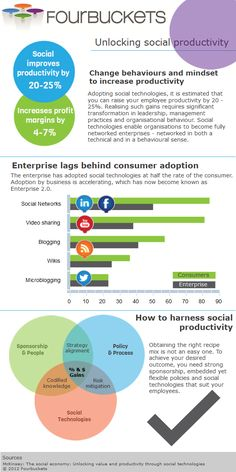 Unlocking Social Productivity can improve employee productivity by 20-25% and increase bottom line margins by 4-7% according to McKinsey Global Institute.
