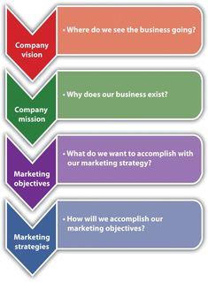 Brand strategy to market stragegy process.