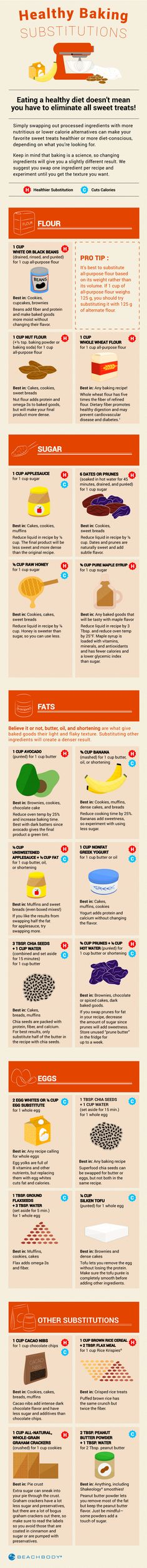 When you're baking, Butter imparts richness and flavor...but so do other healthier foods. Look below to see what works as a butter substitute and discover more healthy swaps.