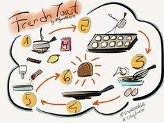 Visualcooking para clase de idiomas Laptop, Electronics, Blog, Languages, Projects, Blogging, Laptops, The Notebook