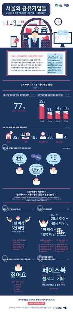 [Infographic] 서울의 공유기업에 관한 인포그래픽