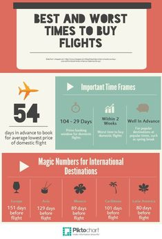 Best and Worst Times to Buy Flights. The best pin I have found for this! - Best and Worst Times to Buy Flights. The best pin I have found for this! Air Travel Tips, Packing Tips For Travel, Travel List, Travel Advice, Travel Essentials, Budget Travel, Travel Hacks, Travel Rewards, Fun Travel