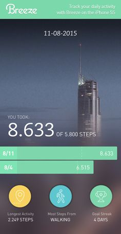 What a great day! 8.633 steps and I'm still standing.  Move more with Breeze Breezeapp.com