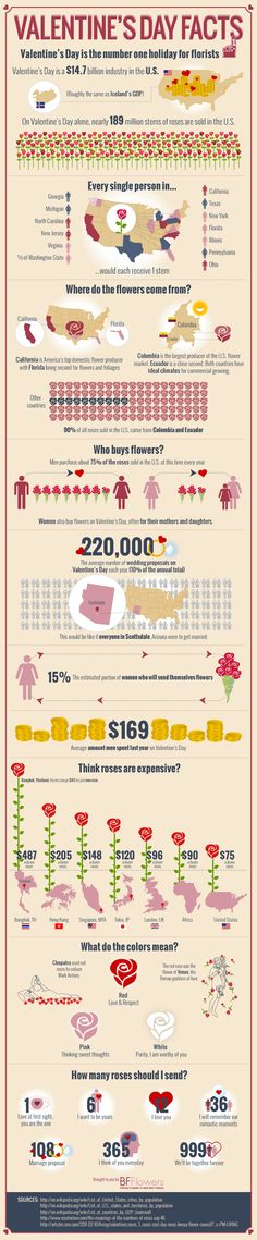 #Infographic: Valentine's Day Facts!  Brought to you by Bfflowers.com