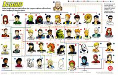 Who needs a Legion of Super-heroes flow chart?