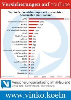Versicherungen auf YouTube - die aktuellen Zahlen vom 1. Januar 2015 #Versicherung #YouTube #Infografik #ViNKo