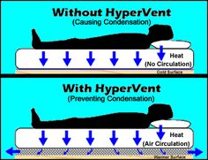 HyperVent - to reduce chance of mildew buildup under foam memory mattresses in campers & on boats.