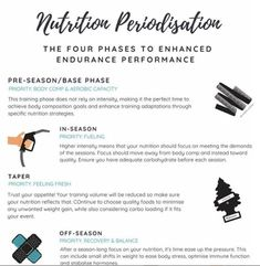 nutrition periodization We specialize in educating and empowering our athletes (and everyday active legends) to learning how to periodize their nutrition until it simply becomes second nature. Vegan Athlete Meal Plan, Athlete Nutrition, Proper Nutrition, Sports Nutrition, Nutrition Tips, Health And Nutrition, Health And Wellness, Fourth Phase, Uk Athletics