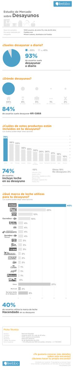 Infografia great website in castellano with charts and organizational info