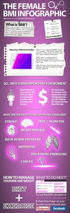 Check your BMI at http://www.bmichartfemale.com