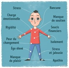 12 signals our body sends to tell us we are too stressed Health And Beauty, Health And Wellness, Health Fitness, Le Mal A Dit, Coaching, Ignorant, Mo S, Reflexology, Jealousy