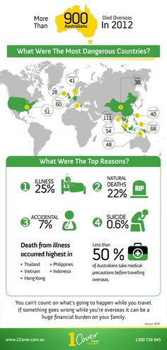Create an infographic for 1Cover Travel Insurance Australia by tale026