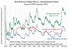 This graph with wage and unemployment data from the Bureau of Labor Statistics shows there is no relationship between the minimum wage and unemployment.