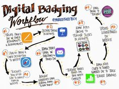 (3) @meredithedtech digital badging - Twitter Search / Twitter Create Page, Knowledge Management, You Working, Out Loud, Page Design, Keynote, Digital, Search