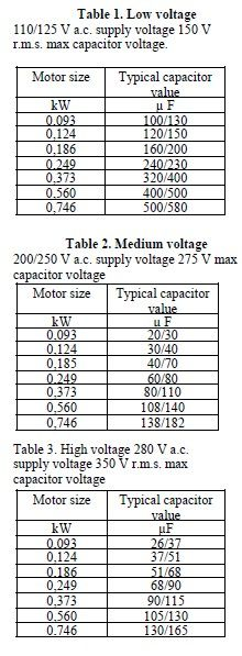 Typical start capacitor values by motor size - AFCAP