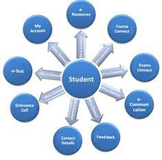 LPU e-Connect : Distance Education e-Learning Portal