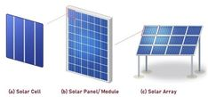 Solar Cell, Panel, Array Solar Panel System, Panel Systems, Solar Panels, Perovskite Solar Cell, Photovoltaic Cells, Electric Field, Electrical Energy, Lighting System, Solar Energy