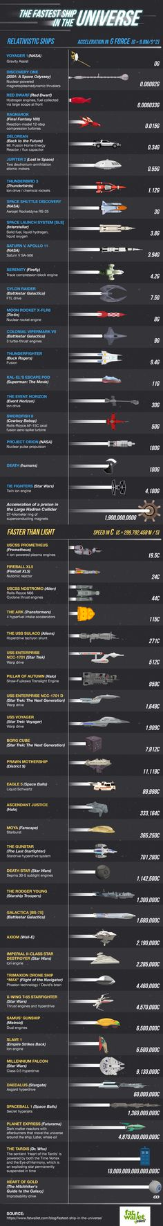 Fastest Ship In The Universe Infographic Puts Sci-Fi Creations Alongside Real Life Spacecraft