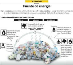 Infografia: Descomposicion en el proceso de reciclaje