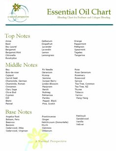 a natural perspective: Essential Oil Blending Chart for Perfume and Cologne Making, Download