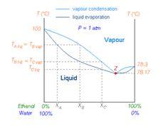 diagramma di stato per l'azeotropo acqua-etanolo