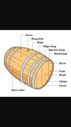 The parts of the wine barrel.