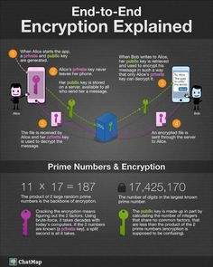 How does end-to-end encryption work? {Infographic} … How does end-to-end encryption work? Computer Coding, Computer Technology, Computer Programming, Computer Science, Energy Technology, It Wissen, Conception Web, Software Libre, End To End Encryption