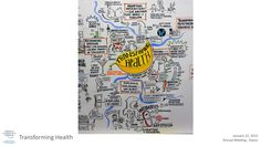 """Visual summary from the IdeasLab """"Transforming Health"""" session"""
