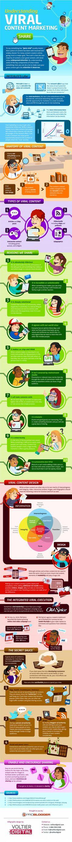 Entendiendo la viralidad del Marketing de Contenidos #infografia (repinned by @ricardollera)
