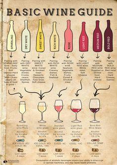 Easy Basic Wine Guide - Pairing - Glasses