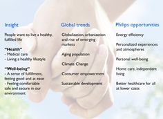 Building a leading brand in Health and Well-being
