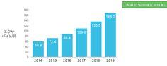全世界の IP トラフィックの年間量は 2016 年末にはゼタバイト(1000 エクサバイト)の大台を超え、2019 年には年間 2 ゼタバイトに達する見込みです。全世界の IP トラフィックは、2016 年には年間 1.1 ゼタバイト、つまり月間 88.4 エクサバイト(約 10 億ギガバイト)に達し、2019 年には年間 2.0 ゼタバイト、つまり月間 168 エクサバイトになります。  全世界の IP トラフィックは、過去 5 年間で 5 倍に増え、次の 5 年間では 3 倍に増える見込みです。2014 年から 2019 年の期間における IP トラフィック全体の年平均成長率(CAGR)は 23 % になると予測されます。  最頻時のトラフィックは平均トラフィックよりも速いペースで増加しています。最頻時(1 日で通信量が最大になる 60 分間)のインターネット トラフィックは、2014 年には 37 % 増加し、平均トラフィックは 29 % 増加しています。2014 年から 2019 年の期間に、最頻時のインターネット トラフィックは 3.9…