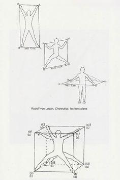 "dance notation - Rudolf Von Laban's Choreutics, an ""analysis of forms in movement"". The three plans From: Danse et architecture. Nouvelle de danse 42/43. Editions Contredanse"