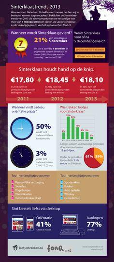 Infographic_Sinterklaastrends_2013