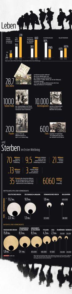 Leben und Sterben im Ersten Weltkrieg. Mehr zum Thema unter http://kurier.at/1914