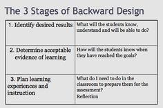Backward Planning Template | Feb. 23, 2011 District meeting-1:45 pm - 3:00 pm -LHS-Room 103