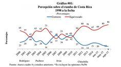 LA VOZ DEL PUEBLO - COSTA RICA: 86 % DE LOS COSTARRICENSES  CONSIDERA QUE COSTA RI...