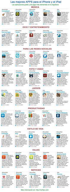 Las mejores APPS para el iPhone y el iPad. Las aplicaciones gratis y de pago más demandas en la AppStore. Tabla que muestra las Apps más solicitadas en las categorías de música, ocio, productividad, redes sociales, audio y video, estilo de vida, viajes y noticias. Para los sistemas operativos iOS: 5, 5.1 y 6. http://norfipc.com/celulares/descargar-ipas-aplicaciones-gratis-iphone.html