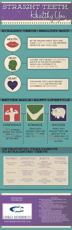 Looking for love? Most people believe that a straight smile makes a person appear more attractive and dateable. If you don't like the look of your teeth, then you can click over to this infographic to discover what orthodontic treatments are available. Source: http://www.abqorthodontist.com/618898/2012/12/31/straight-teeth-healthy-you-infographic.html