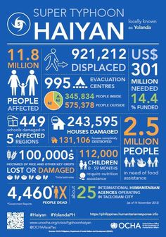 The numbers you need to know on Super Typhoon Haiyan or Yolanda that hit the Philippines - as of 14 November 2013, produced by OCHA